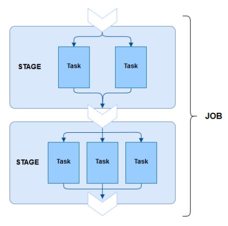 Schéma de l'architecture logique d'exécution