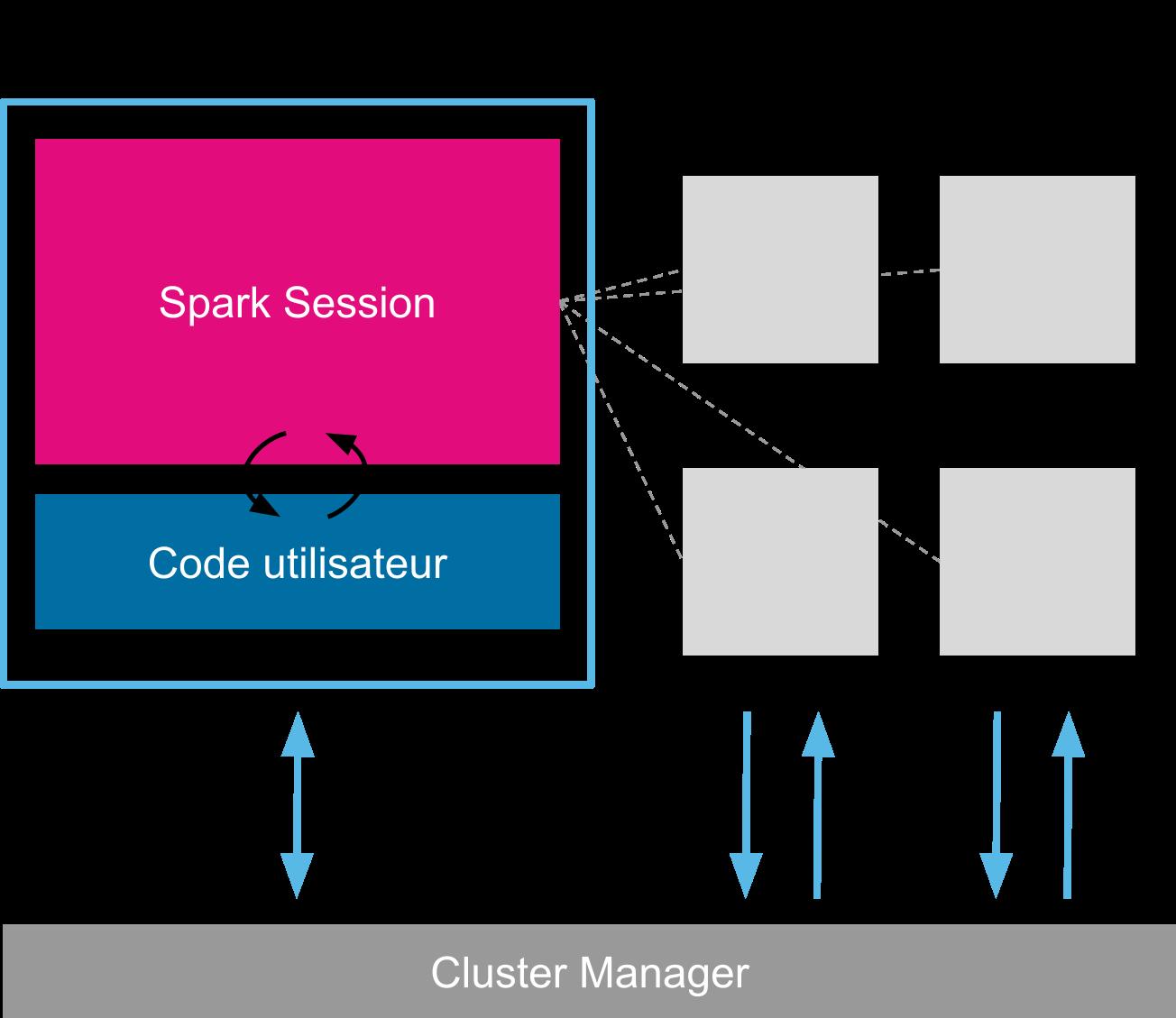 Schéma du fonctionnement logique de Spark