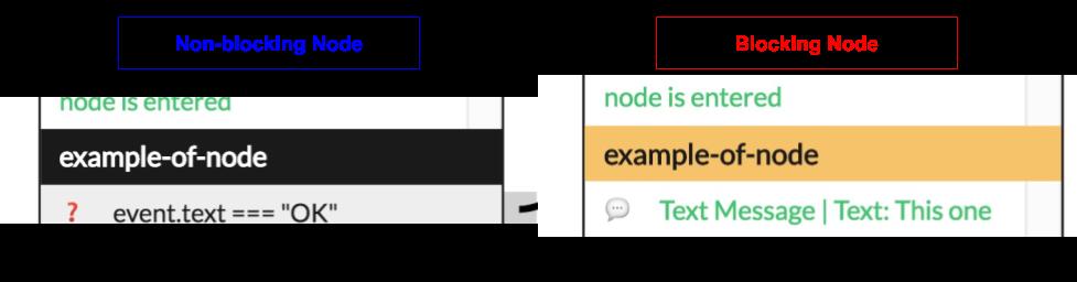 Exemples de noeuds bloquants ou non